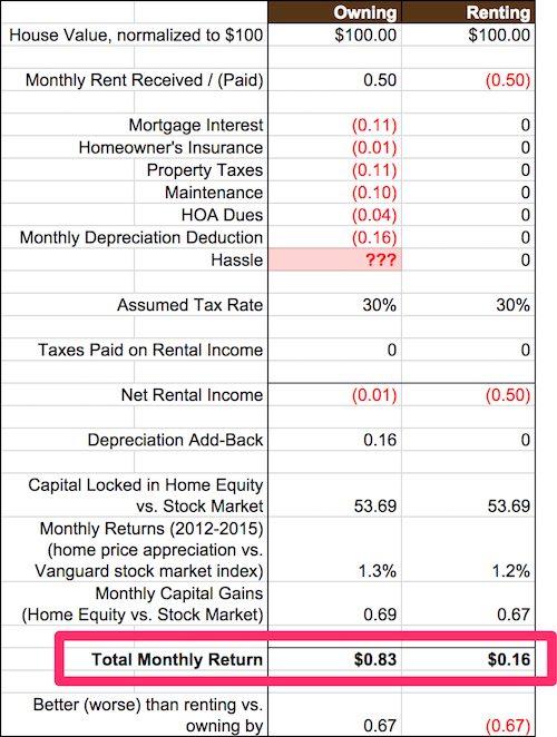 buy vs rent analysis