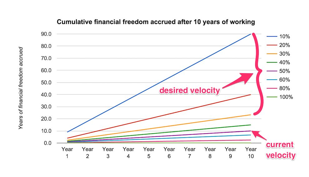 financial freedom chart