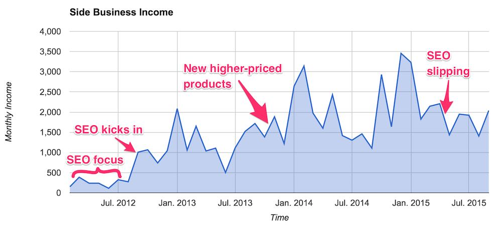 side business income annotated