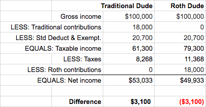 traditional vs roth comparison