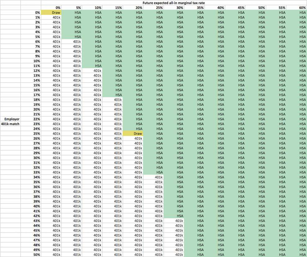 HSA 401k tradeoff table