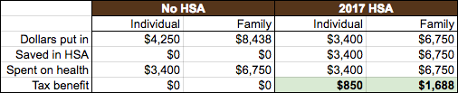 HSA savings