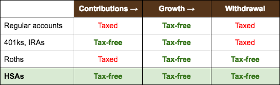 retirement account comparison