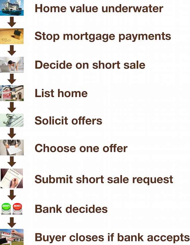 short sale flow
