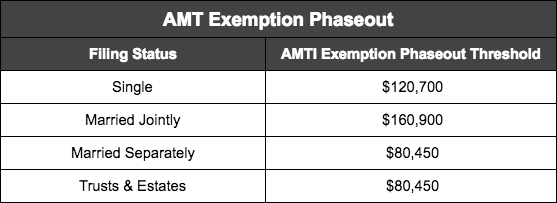 amt exemption phaseout