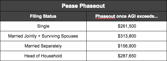 pease phaseout