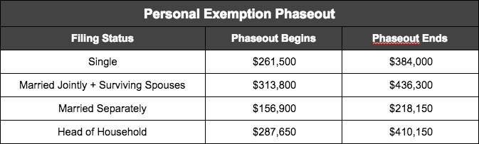 personal exemption phaseout