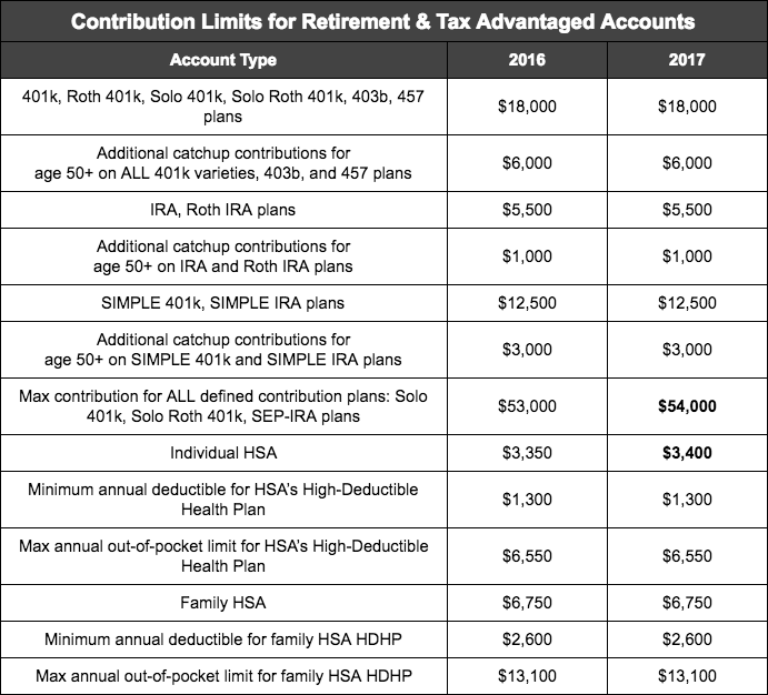 Contribution Limits for Retirement & Tax Advantaged Accounts