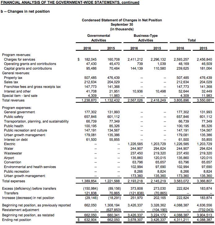 government wide income statement
