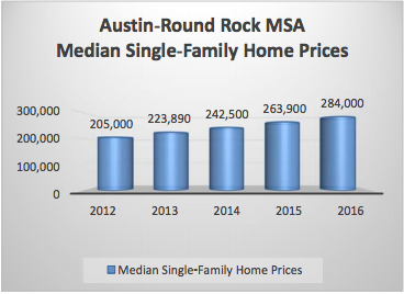 Austin single family home prices