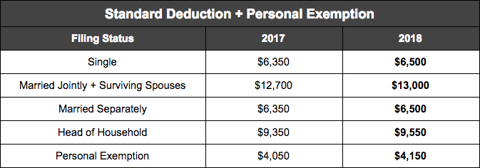 standard deduction personal exemption