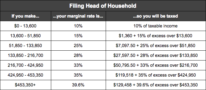 tax rates head household