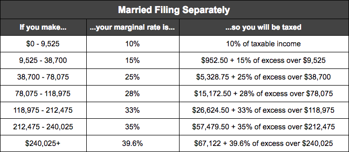 tax rates married separately