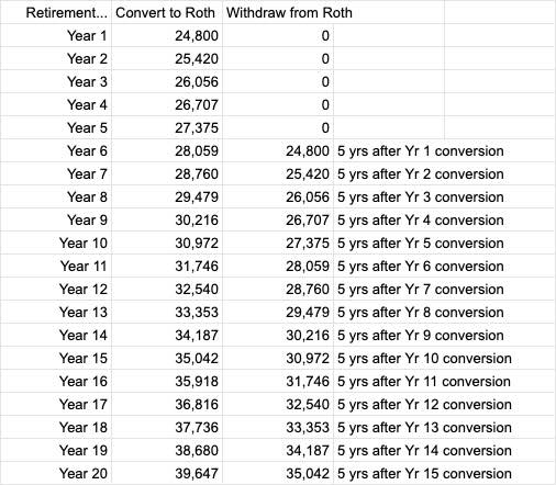 roth ladder inflation