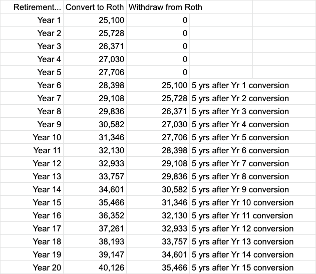 roth-ladder-inflation